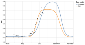 Figure 3 EVI curve made from Sentinel images in 2020 of the parcel in Illinois
