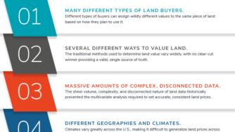 Blog CardImg info land valuation