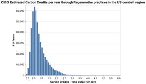 CarbonCreditsGenerationPotentialUSCornBelt