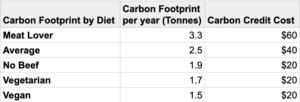 An average Americans diet has a carbon footprint
