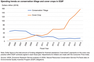 Spending trends on conservation tillage and cover crops in EQIP