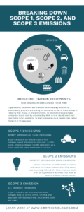 Breaking Down Scope 1 Scope 2 and Scope 3 Emissions Infographic