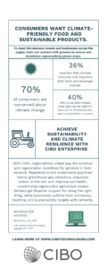 Infographic Consumer Demand